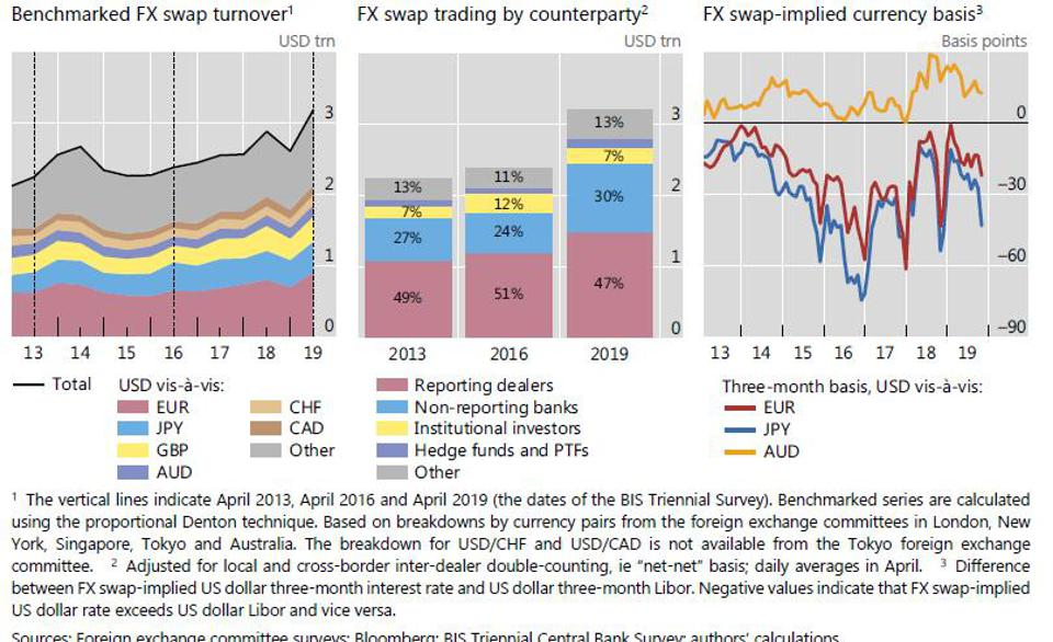 Trading in FX swaps boosted by trading with bank customers