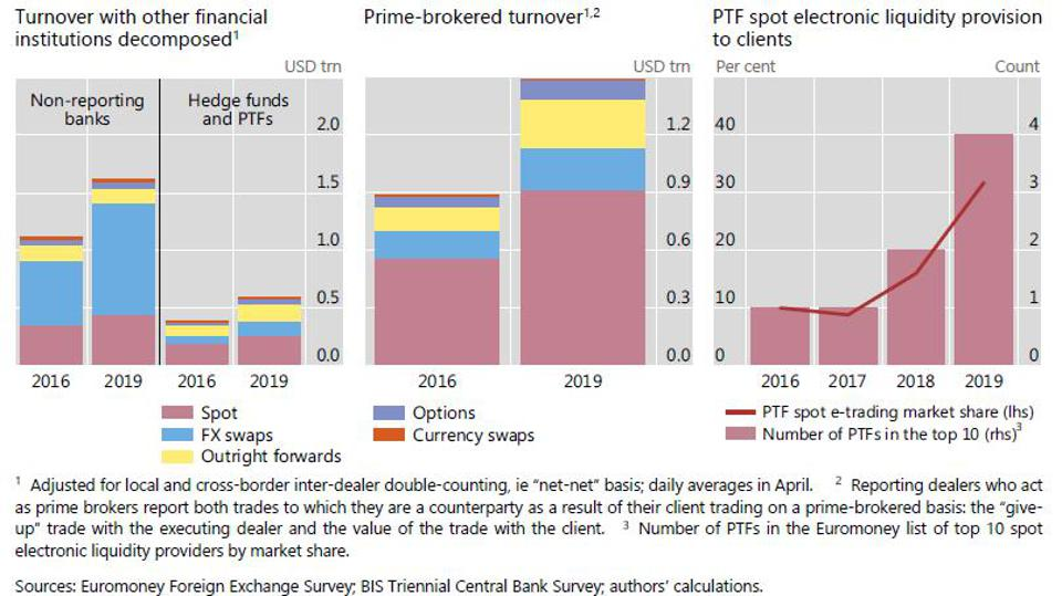 FX trading by smaller banks, hedge funds and principal trading firms