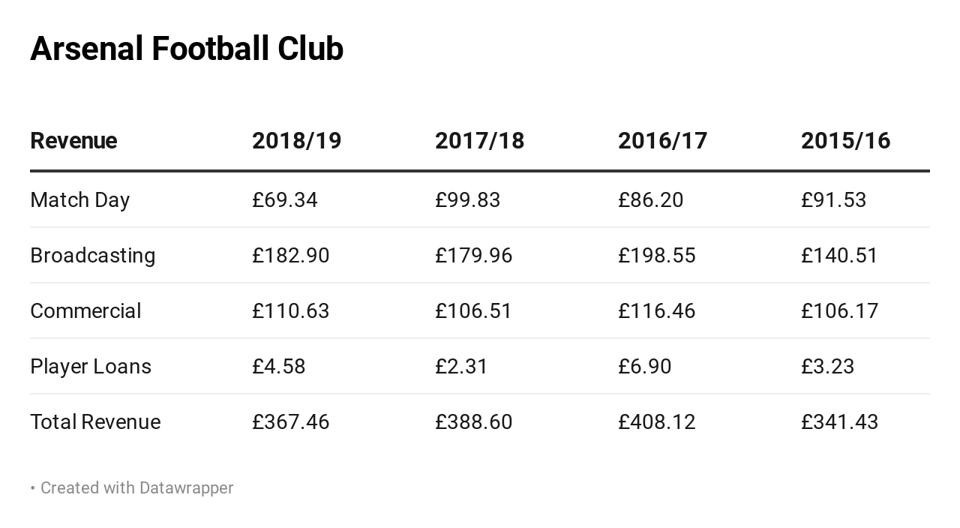 Arsenal by revenue category