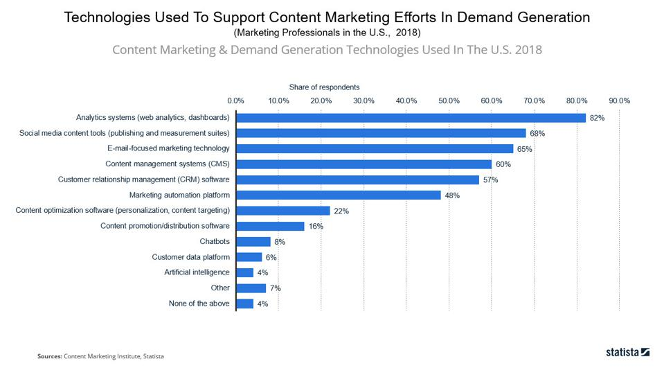 10 Charts That Will Change Your Perspective of Marketing Technology