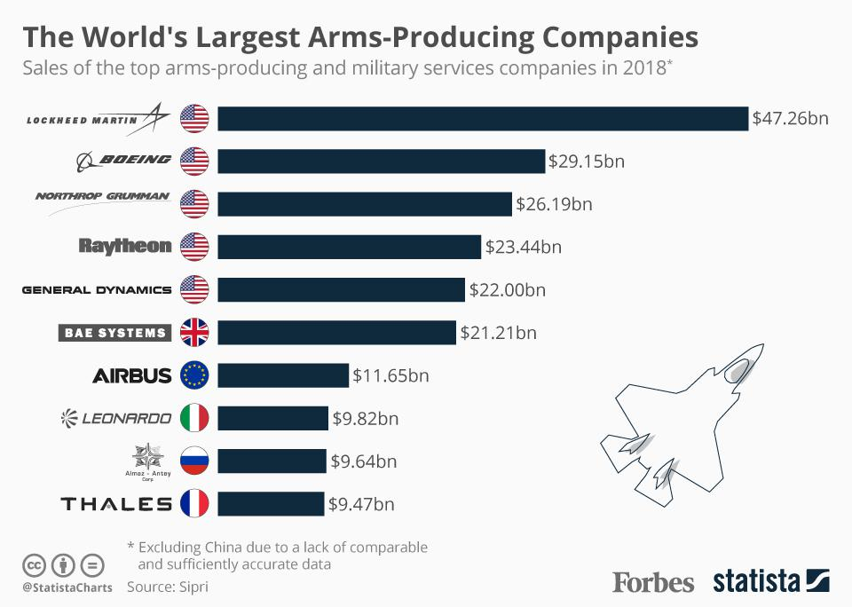 THe World's Largest Arms_Producing Companies