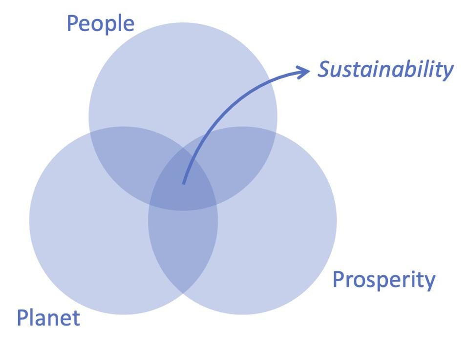 3P Triple Bottomline: People, Planet, Prosperity