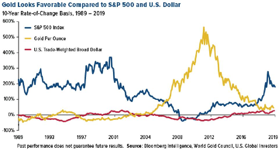 Gold Looks Favorable Compared to S&P 500 and U.S. Dollar,10-Year Rate of Change Basis