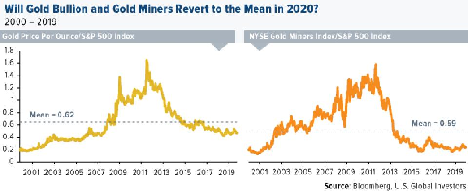 Will Gold Bullion and Gold Miners Revert Back to the Mean in 2020?