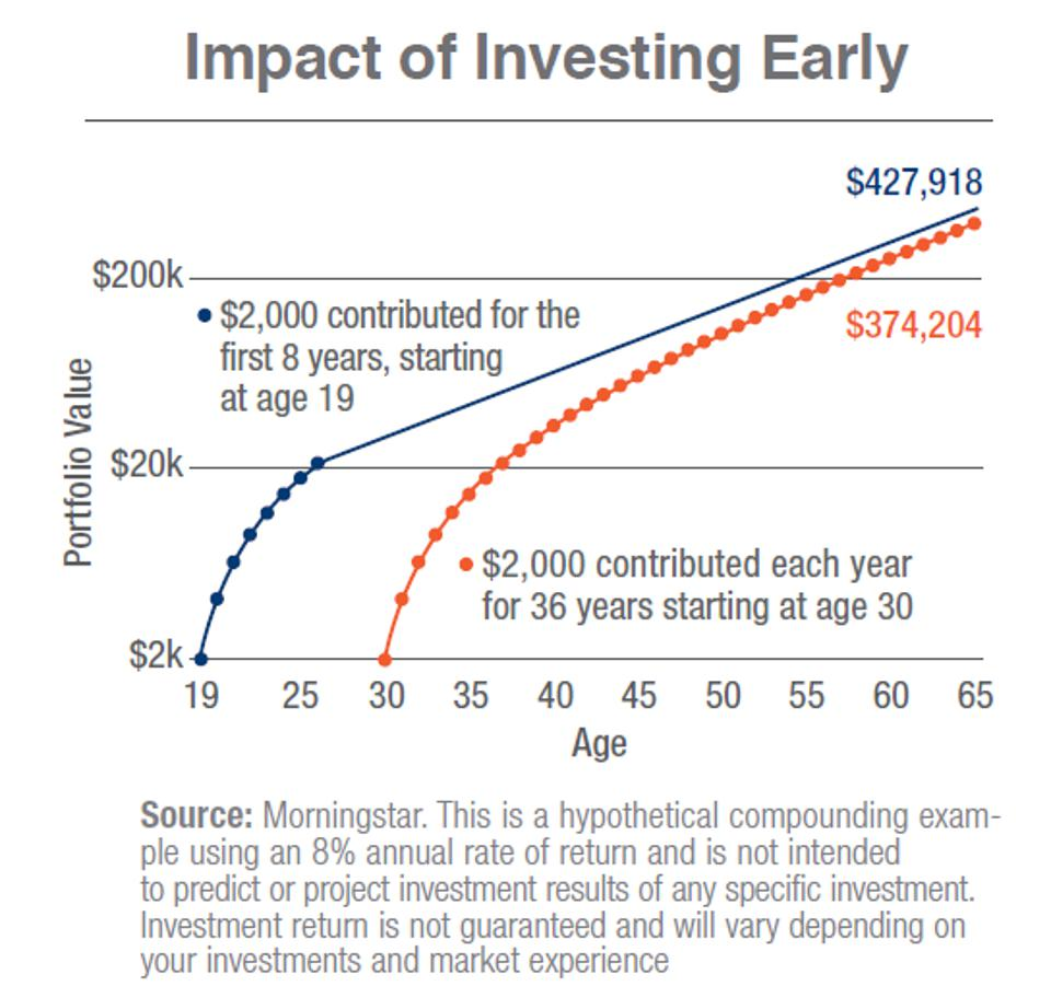 Chart shows the results of 2 investors: one starts at age 19, the other, age 30.