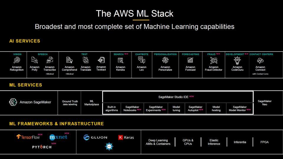 AWS ML Stack