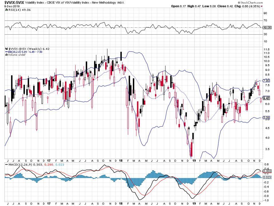 Volatility ratio.