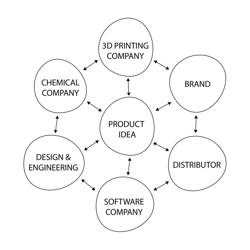 Diagram of a value network with multiple stakeholders- 3D printing company, brand, chemical company, product idea, design engineer, software company, distributor.