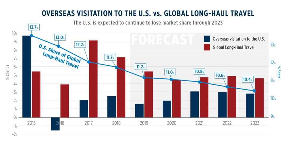 The United States' Share of global cross-border travel is forecast to continue to shrink.