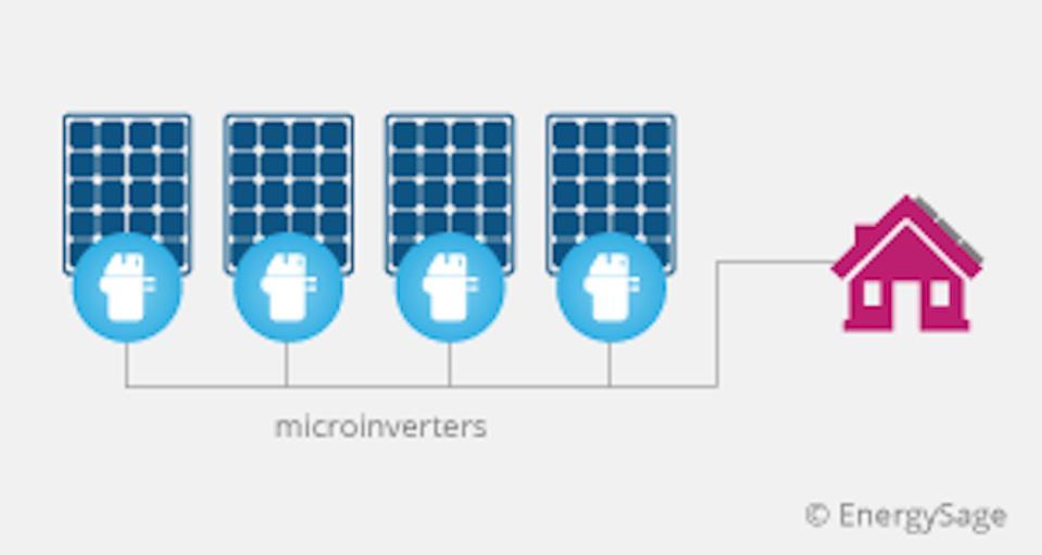 Microinverters
