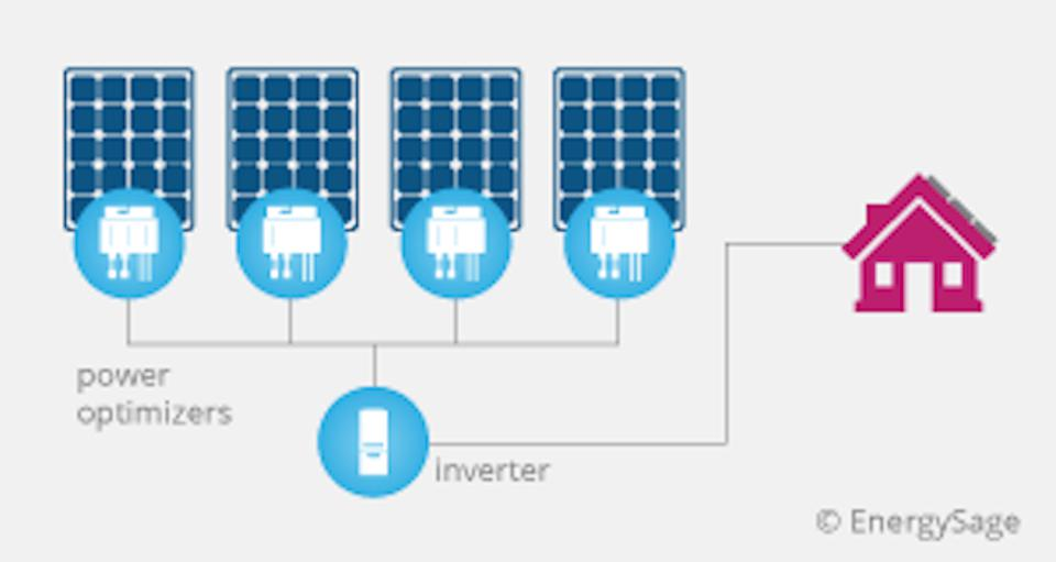 String inverters with power optimizers
