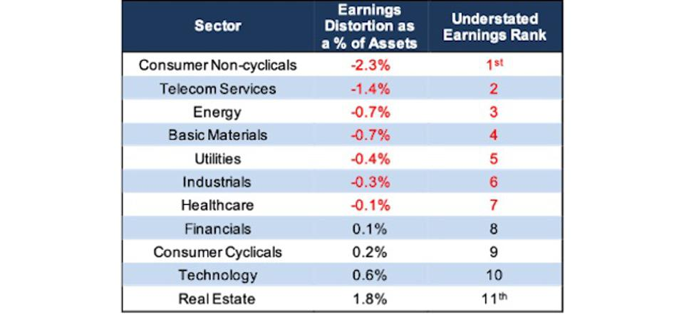 Earnings Distortion Ranked By Sector