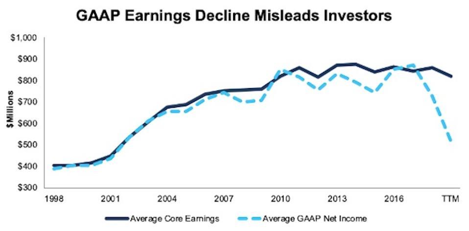 Consumer Non-cyclicals Average Core Earnings Vs. GAAP 1998-TTM