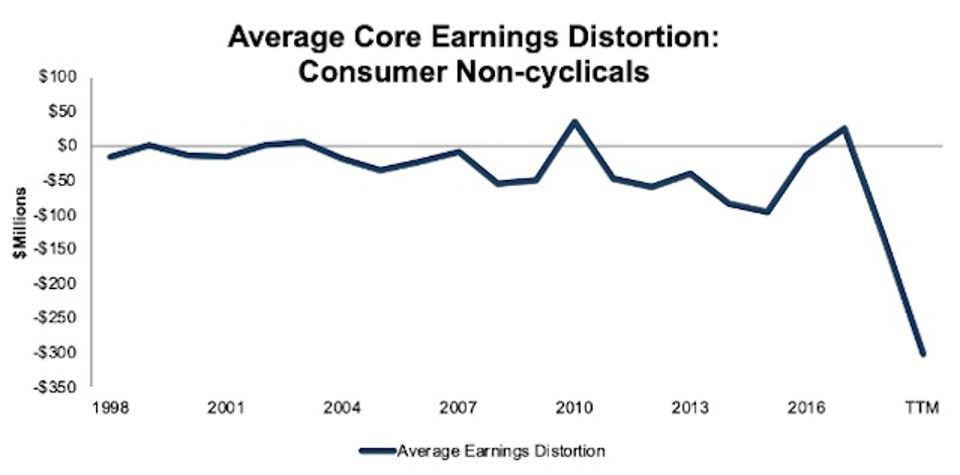 Consumer Non-cyclicals Average Core Earnings Distortion 1998-TTM