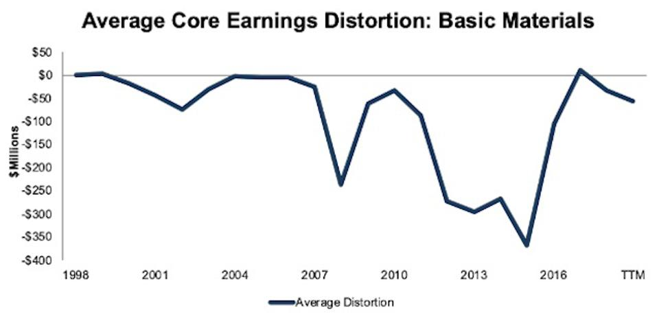 Basic Materials Average Core Earnings Distortion 1998-TTM
