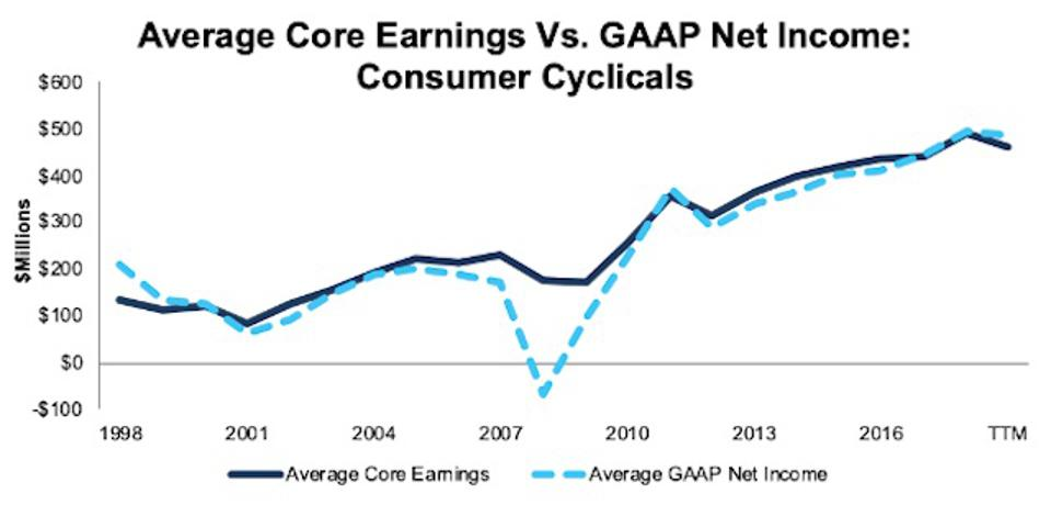 Consumer Cyclicals Average Core Earnings Vs GAAP 1998-TTM