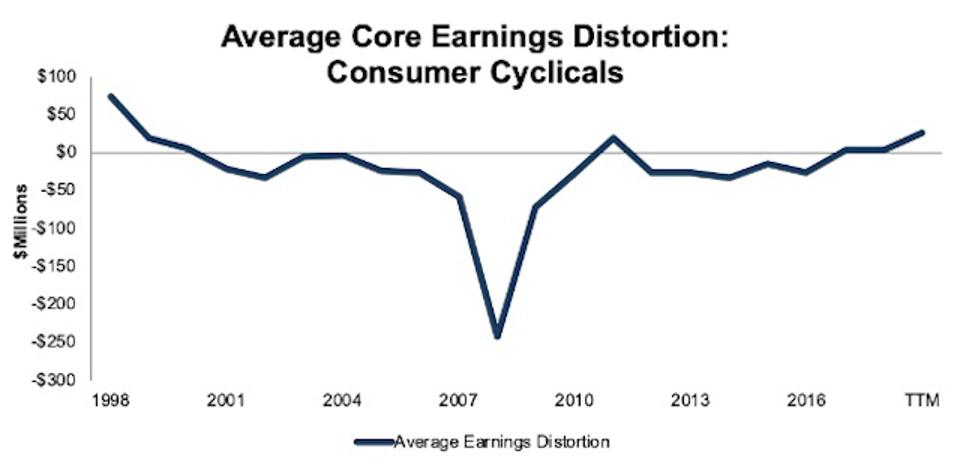 Consumer Cyclicals Average Core Earnings Distortion 1998-TTM