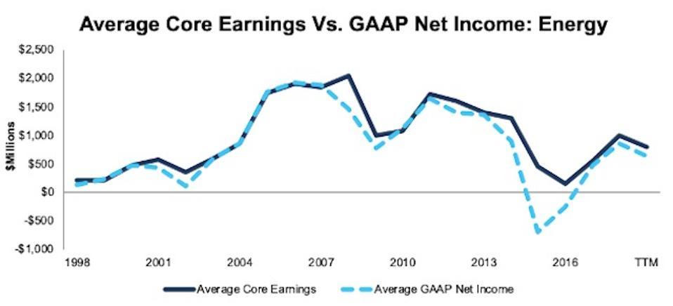 Energy Average Core Earnings Vs GAAP 1998-TTM