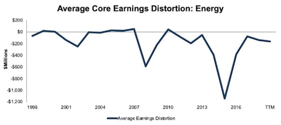 Energy Average Core Earnings Distortion 1998-TTM