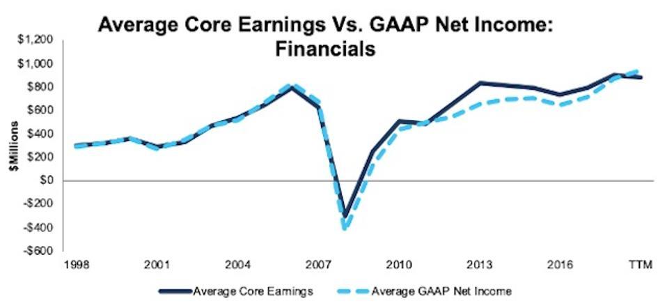 Financials Average Core Earnings Vs GAAP 1998-TTM