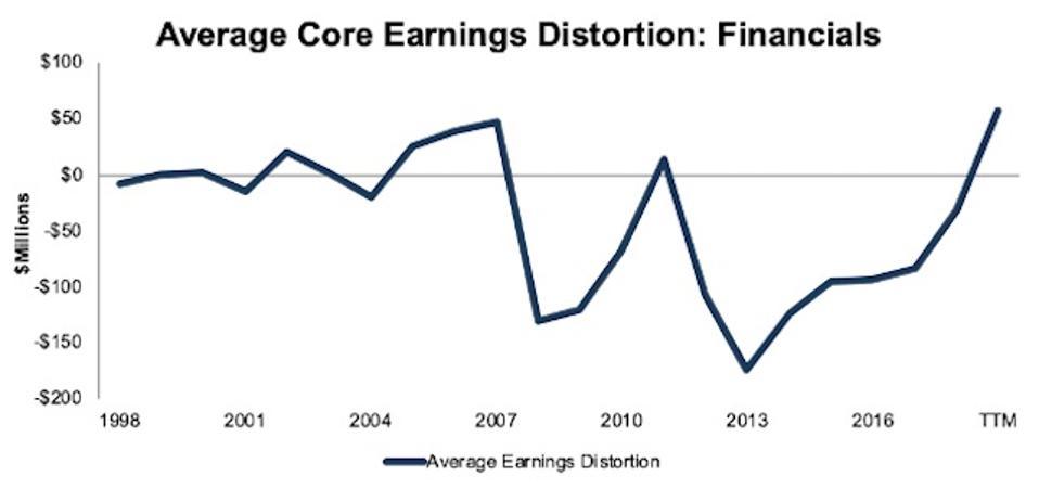 Financials Average Core Earnings Distortion 1998-TTM