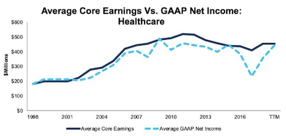 Healthcare Average Core Earnings Vs GAAP 1998-TTM
