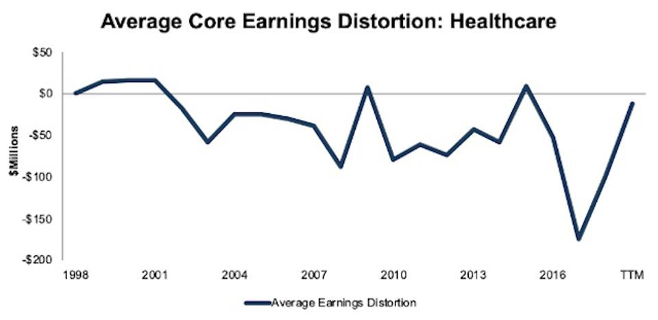 Healthcare Average Core Earnings Distortion 1998-TTM