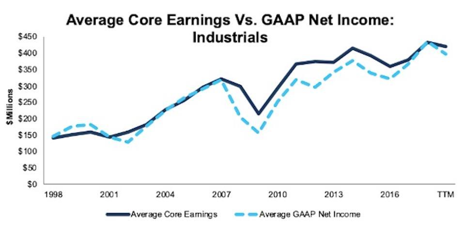 Industrials Average Core Earnings Vs GAAP 1998-TTM