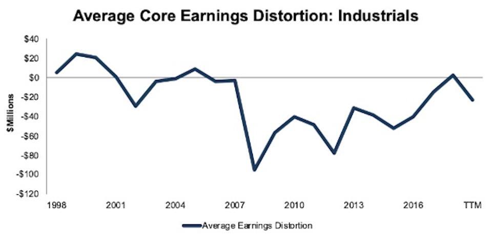 Industrials Average Core Earnings Distortion 1998-TTM