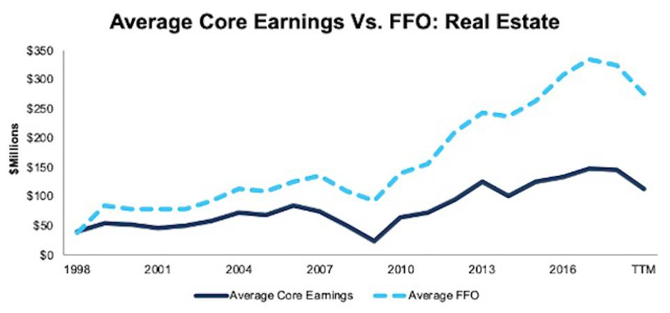 Real Estate Average Core Earnings Vs FFO 1998-TTM