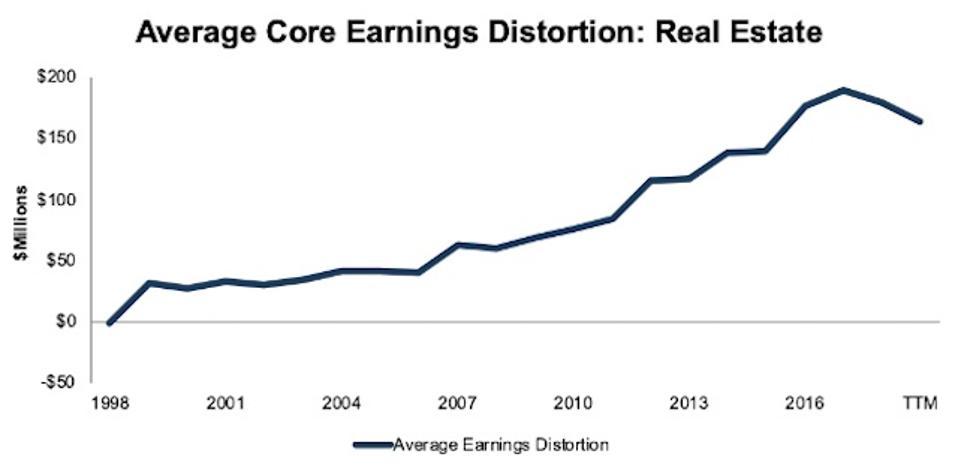 Real Estate Average Core Earnings Distortion 1998-TTM
