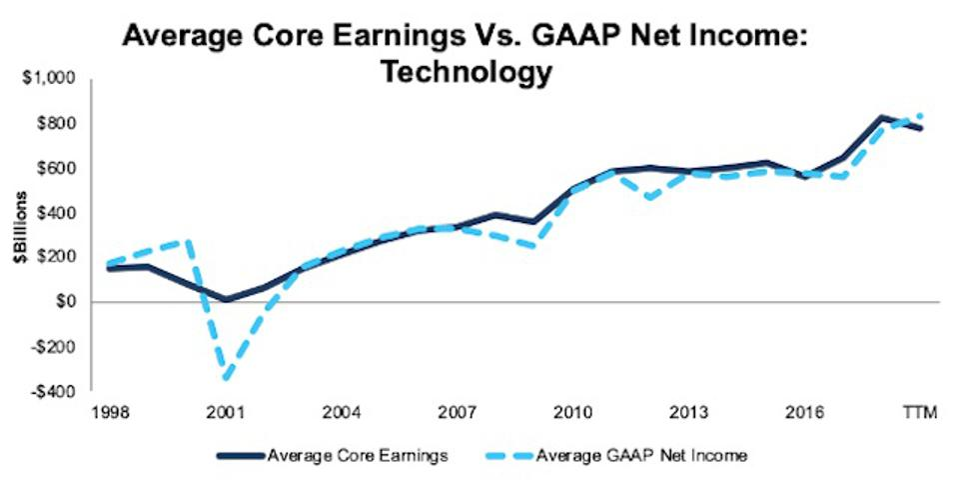 Technology Average Core Earnings Vs GAAP 1998-TTM