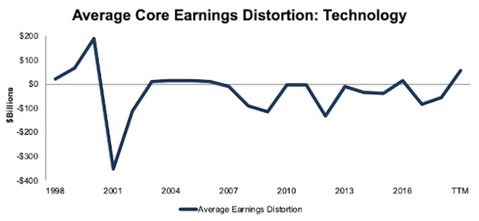 Technology Average Core Earnings Distortion 1998-TTM