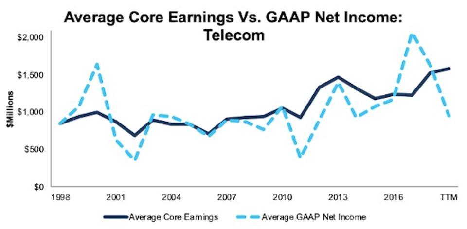 Telecom Average Core Earnings Vs GAAP 1998-TTM