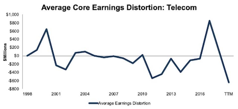 Telecom Average Core Earnings Distortion 1998-TTM