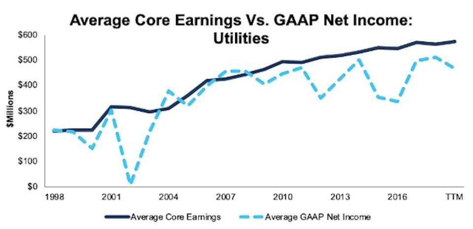 Utilities Average Core Earnings Vs GAAP 1998-TTM