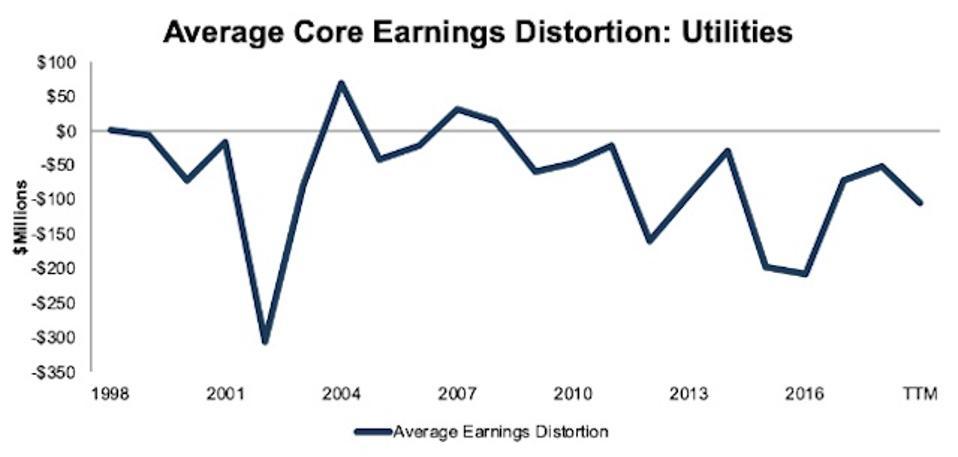 Utilities Average Core Earnings Distortion 1998-TTM