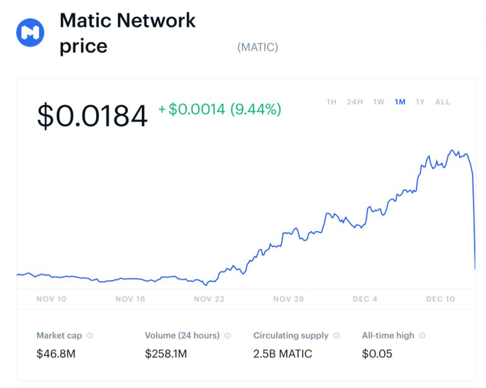 bitcoin, bitcoin price, matic, matic price, chart