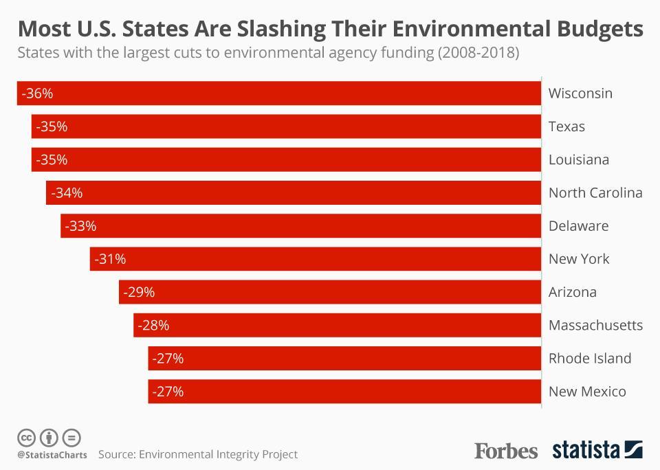 Most U.S. States Are Slashing Their Environmental Budgets