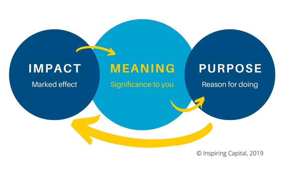 Meaning is a critical element to derive the observed benefits of living and working with purpose.