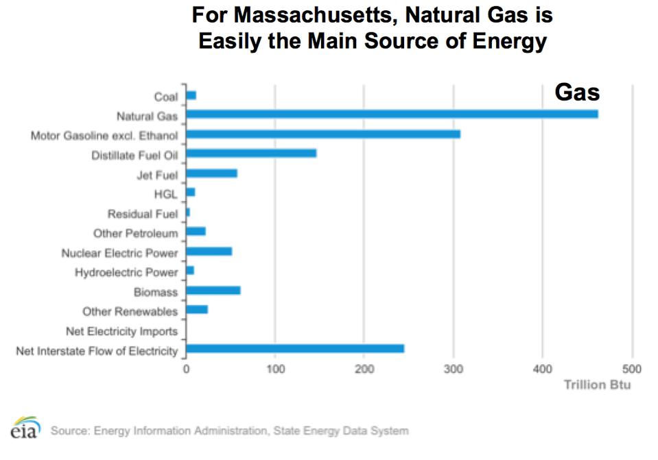 Massachusetts energy consumption