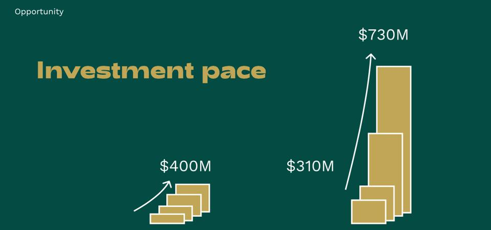 Graphic by Vanessa Larco, Partner at NEA. $310M represents mid-year; $730M represents investment to publishing date.