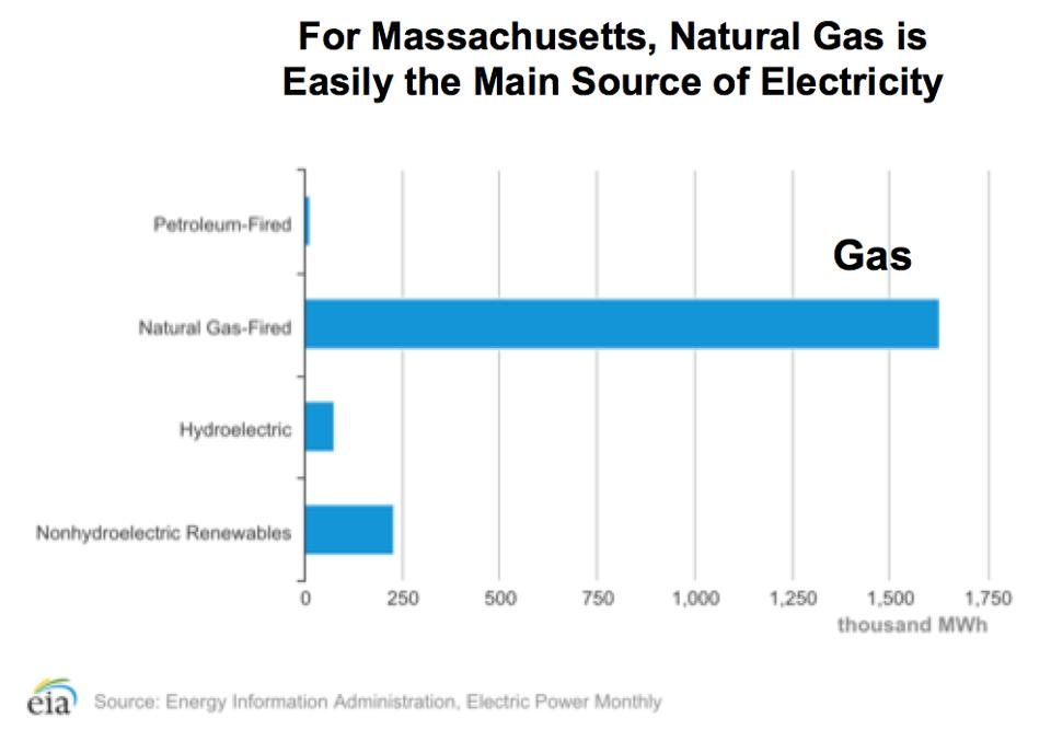 Sources of electricity in Massachusetts