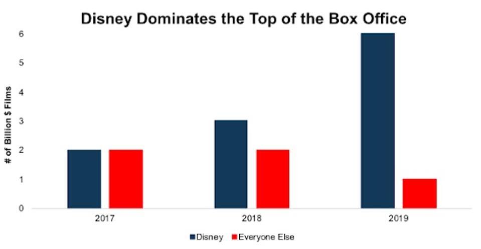 Disney Box Office - Billion Dollar Films Vs. Competition