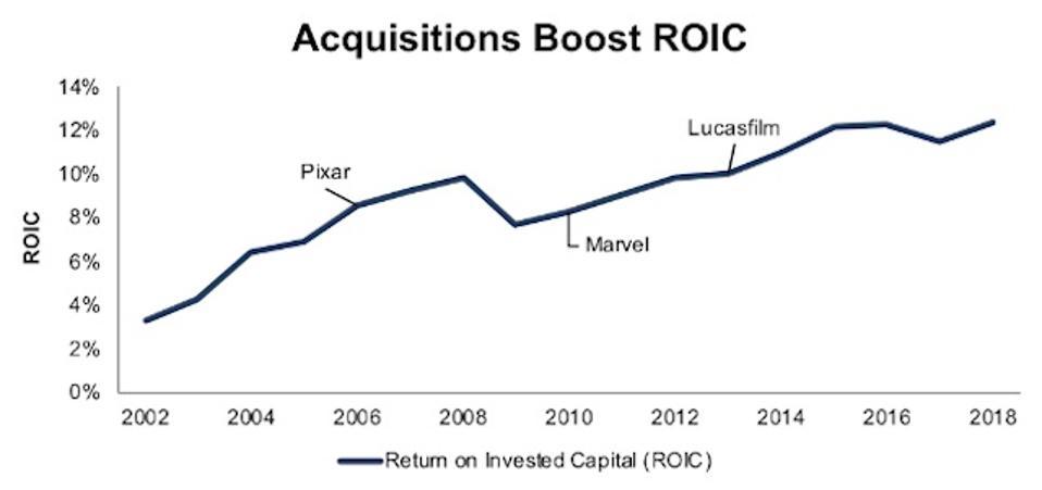 Disney's ROIC Since 2002