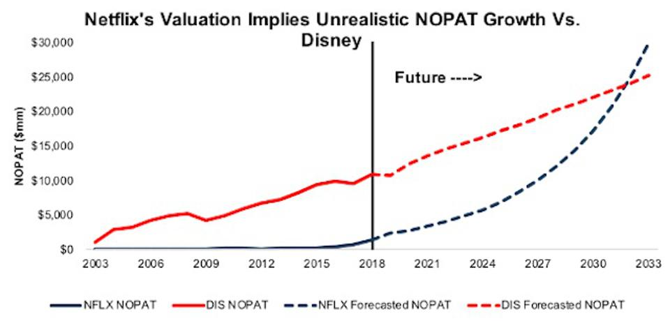 DIS vs. NFLX - Growth Implied by Valuation