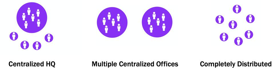 Three models of remote work: centralized HQ, multiple centralized offices, completely distributed.