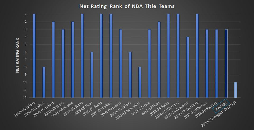 Net Rating Rank of NBA Title Teams