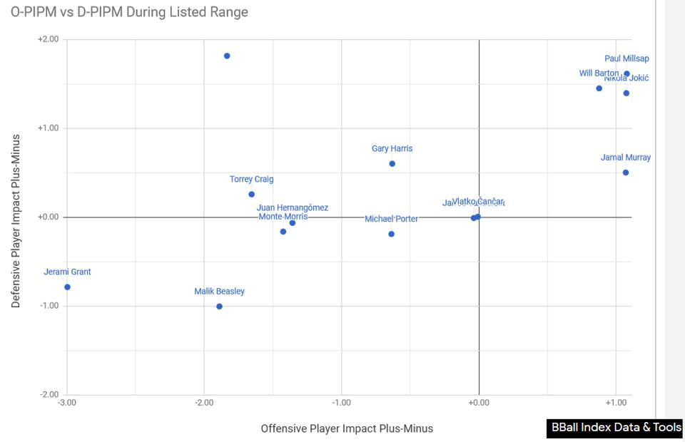 Offensive and defensive player impact plus minus (PIMP) for Nuggets players