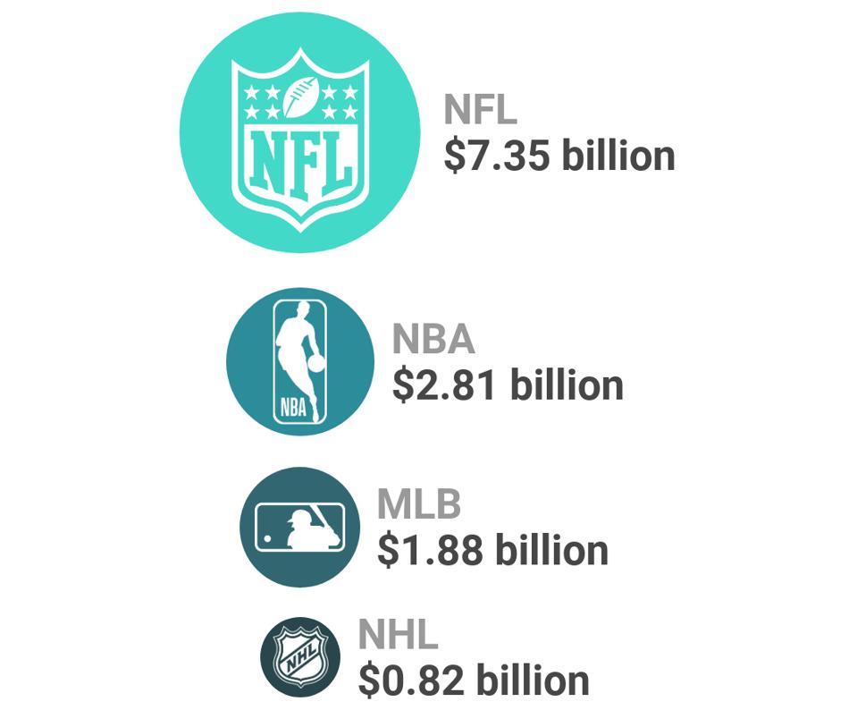 NHL Television Money - Dataviz